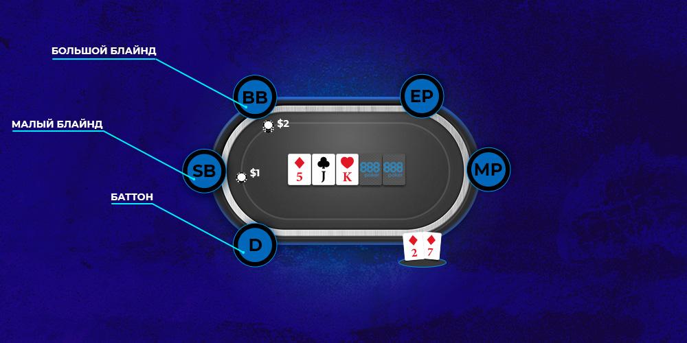 Обязательные ставки в покере