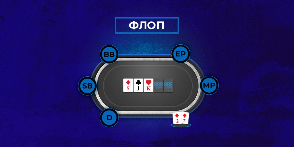 вторая улица в покере - флоп