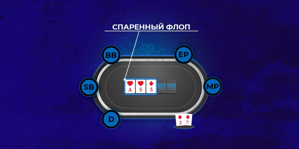 Спаренный флоп в покере